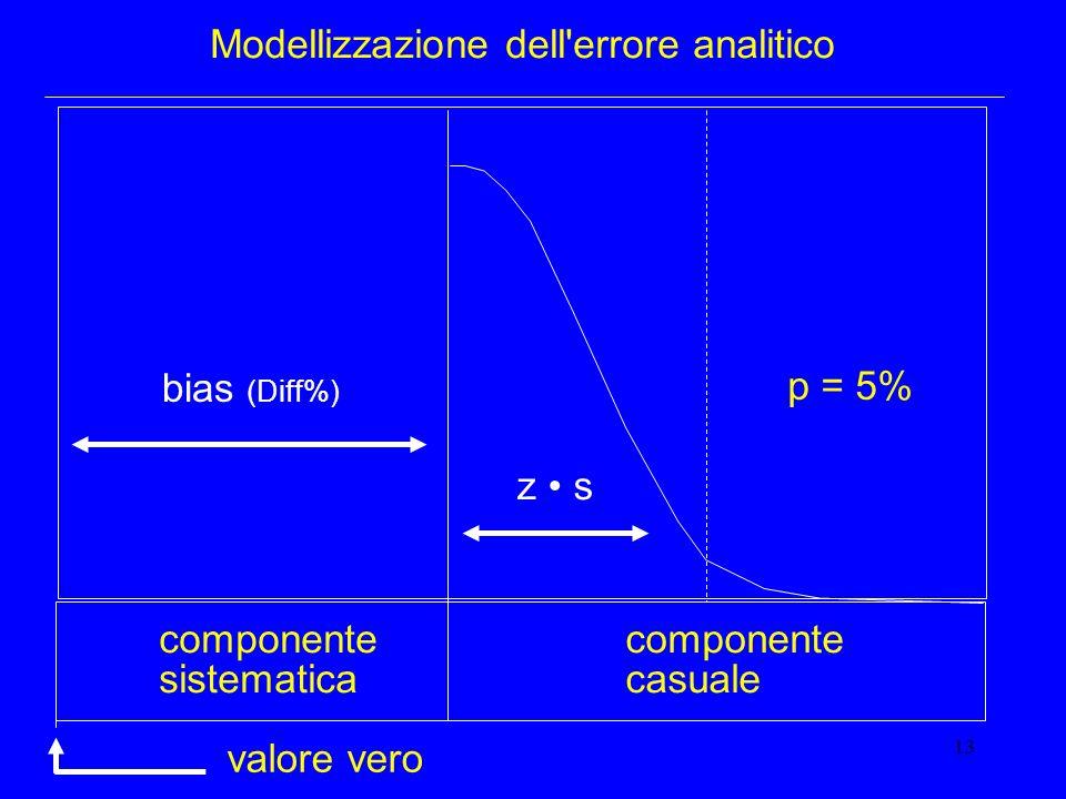 13 Modellizzazione dell'errore analitico componente sistematica componente casuale p = 5% valore vero z s bias (Diff%)