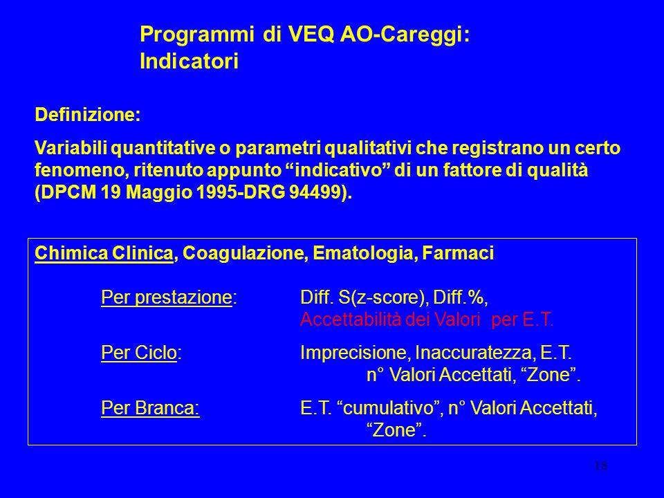 18 Chimica Clinica, Coagulazione, Ematologia, Farmaci Per prestazione: Diff. S(z-score), Diff.%, Accettabilità dei Valori per E.T. Per Ciclo: Imprecis