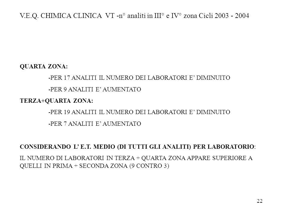 22 V.E.Q. CHIMICA CLINICA VT -n° analiti in III° e IV° zona Cicli 2003 - 2004 QUARTA ZONA: -PER 17 ANALITI IL NUMERO DEI LABORATORI E DIMINUITO -PER 9