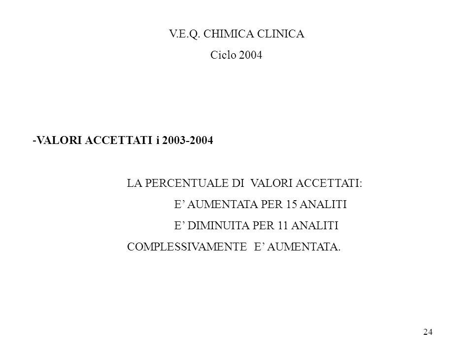 24 V.E.Q. CHIMICA CLINICA Ciclo 2004 -VALORI ACCETTATI i 2003-2004 LA PERCENTUALE DI VALORI ACCETTATI: E AUMENTATA PER 15 ANALITI E DIMINUITA PER 11 A