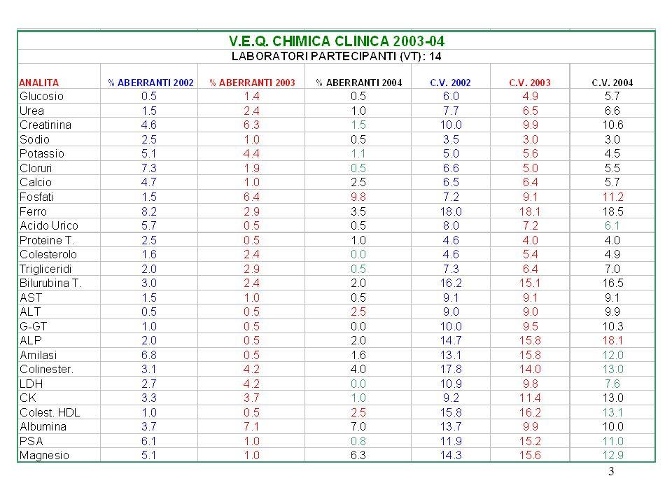 34 Obiettivi di qualità Errore casuale < 0,5 CV b(intra) Errore sistematico < 0,25 (CV 2 b(intra) + CV 2 b(inter) ) Errore totale analitico ± [(1,65 Ec) + Es]