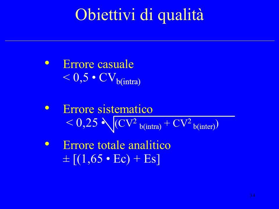 34 Obiettivi di qualità Errore casuale < 0,5 CV b(intra) Errore sistematico < 0,25 (CV 2 b(intra) + CV 2 b(inter) ) Errore totale analitico ± [(1,65 E