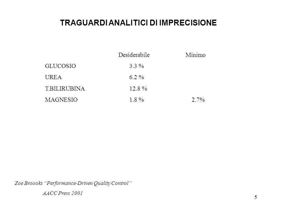 5 TRAGUARDI ANALITICI DI IMPRECISIONE DesiderabileMinimo GLUCOSIO3.3 % UREA6.2 % T.BILIRUBINA12.8 % MAGNESIO1.8 % 2.7% Zoe Broooks Performance-Driven