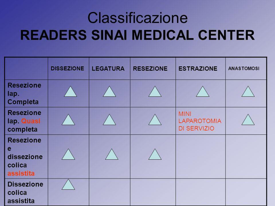 Classificazione READERS SINAI MEDICAL CENTER DISSEZIONE LEGATURARESEZIONEESTRAZIONE ANASTOMOSI Resezione lap. Completa Resezione lap. Quasi completa M
