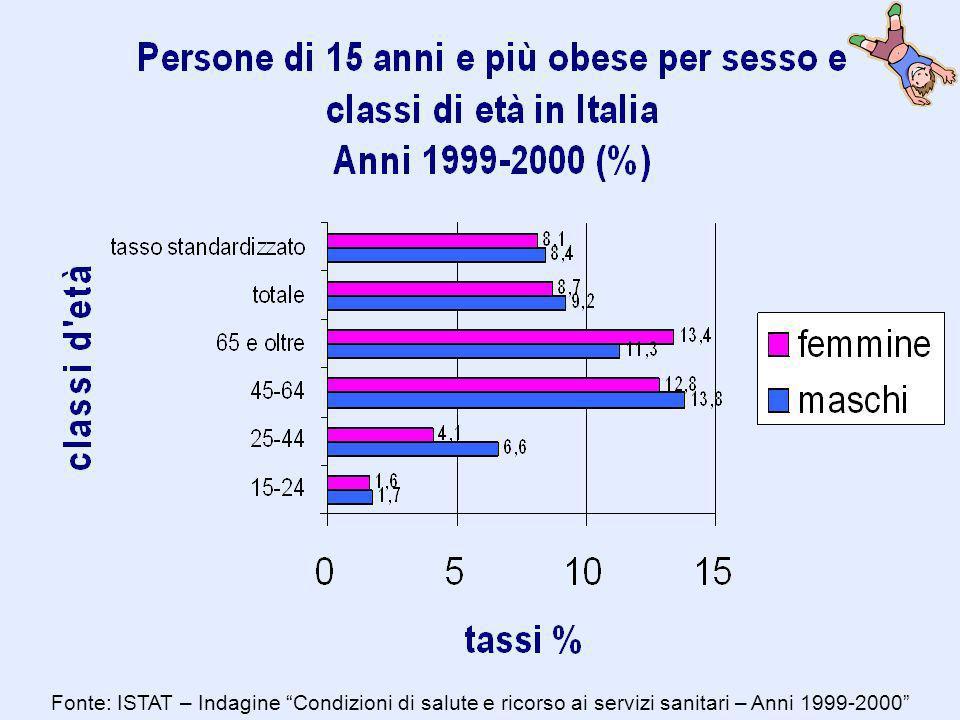 Incidenza di sovrappeso/obesità in Europa (dati 2002) aumento del 10-50% negli ultimi 10 anni in Italia aumento del 25% nel periodo 1994-1999