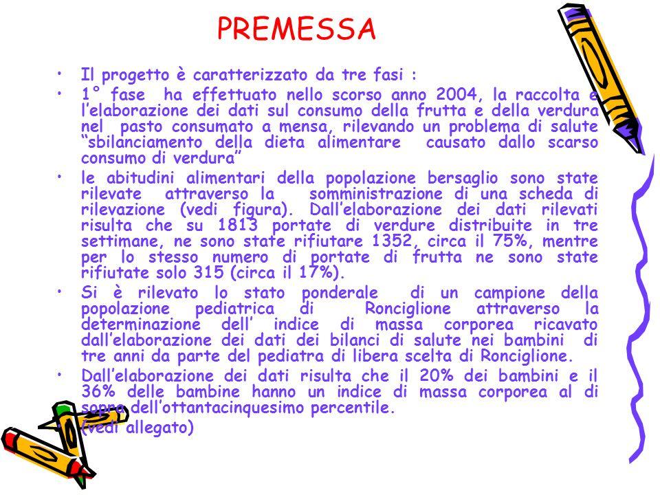 PREMESSA Il progetto è caratterizzato da tre fasi : 1° fase ha effettuato nello scorso anno 2004, la raccolta e lelaborazione dei dati sul consumo del