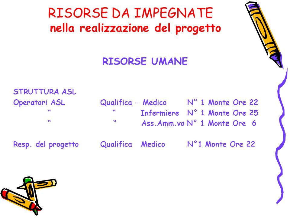 RISORSE DA IMPEGNATE nella realizzazione del progetto RISORSE UMANE STRUTTURA ASL Operatori ASLQualifica - Medico N° 1 Monte Ore 22 InfermiereN° 1 Mon
