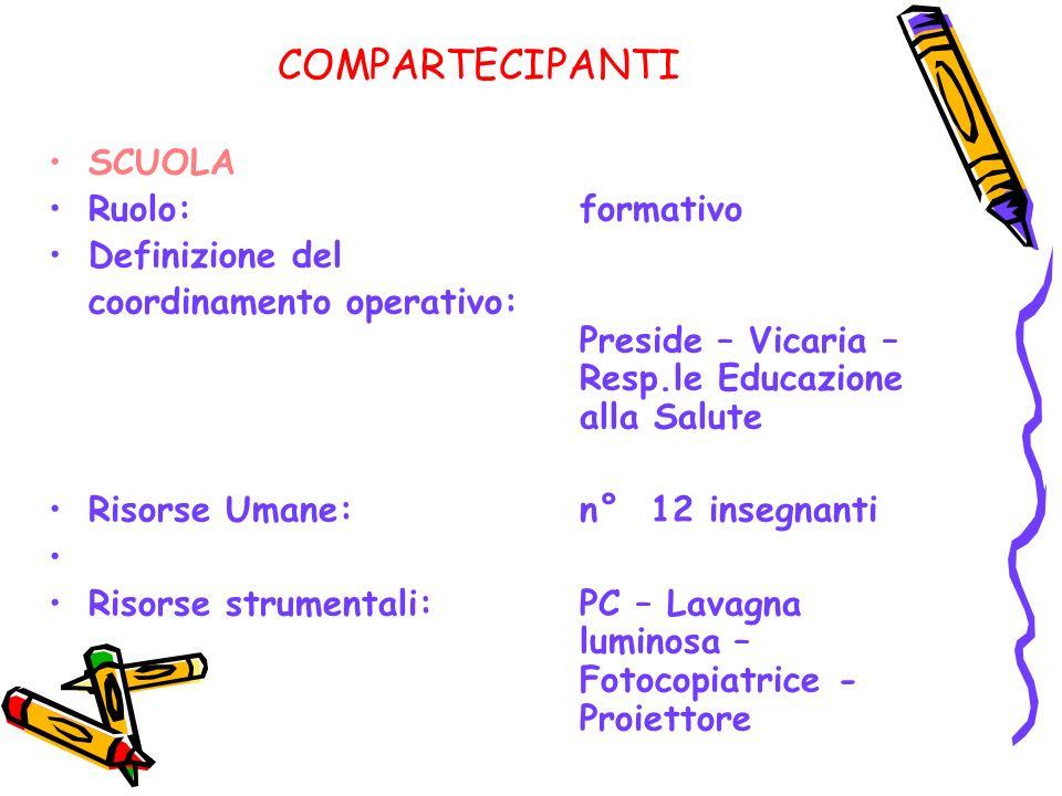 COMPARTECIPANTI SCUOLA Ruolo: formativo Definizione del coordinamento operativo: Preside – Vicaria – Resp.le Educazione alla Salute Risorse Umane: n°