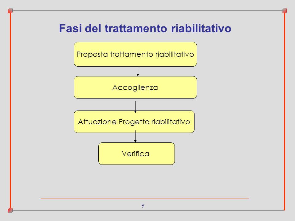 9 Proposta trattamento riabilitativo Accoglienza Attuazione Progetto riabilitativo Verifica Fasi del trattamento riabilitativo