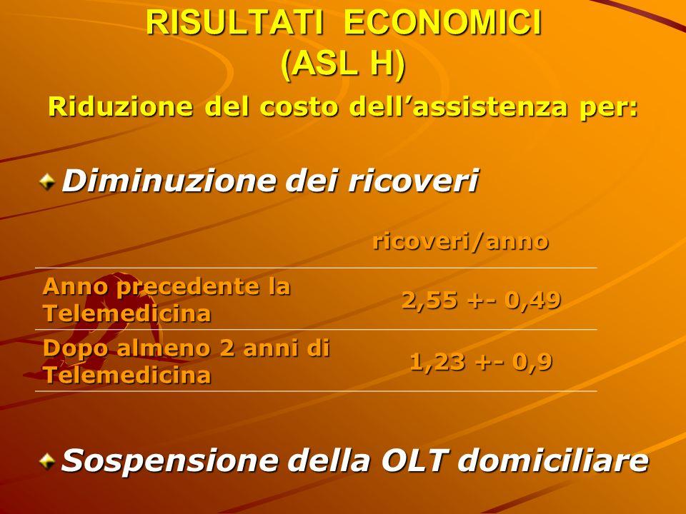 RISULTATI ECONOMICI (ASL H) Riduzione del costo dellassistenza per: Diminuzione dei ricoveri Sospensione della OLT domiciliare ricoveri/anno Anno prec
