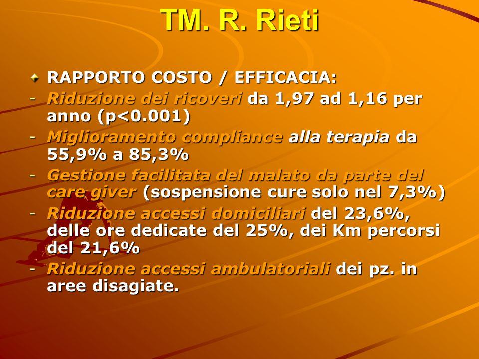 TM. R. Rieti RAPPORTO COSTO / EFFICACIA: -Riduzione dei ricoveri da 1,97 ad 1,16 per anno (p<0.001) -Miglioramento compliance alla terapia da 55,9% a