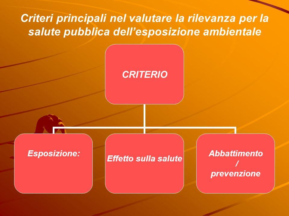 Criteri principali nel valutare la rilevanza per la salute pubblica dellesposizione ambientale CRITERIO Esposizione:Effetto sulla salute Abbattimento