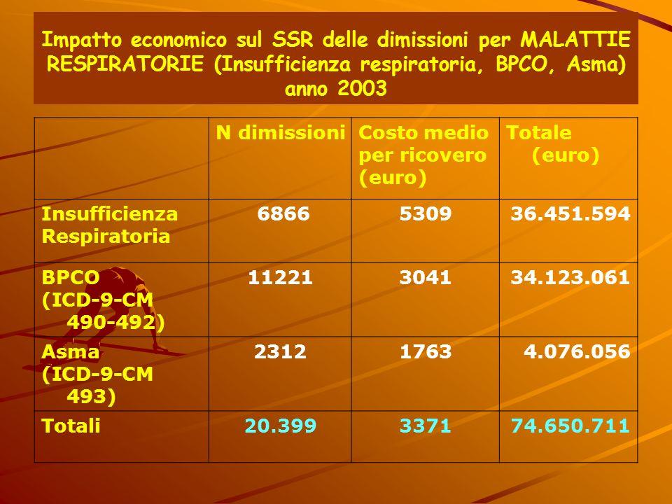 Impatto economico sul SSR delle dimissioni per MALATTIE RESPIRATORIE (Insufficienza respiratoria, BPCO, Asma) anno 2003 N dimissioniCosto medio per ri