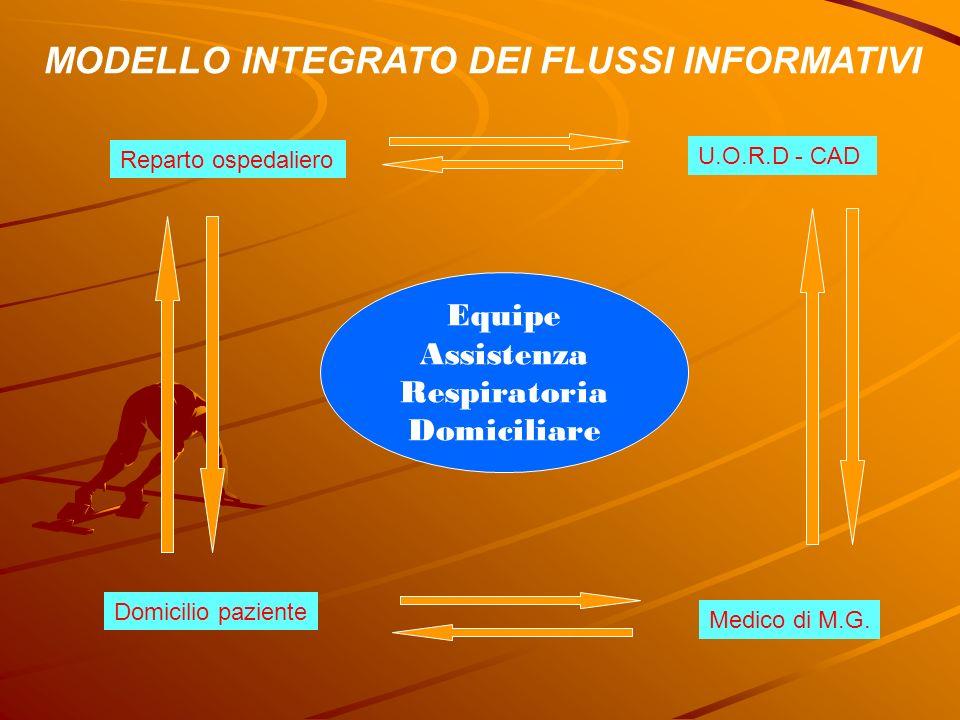MODELLO INTEGRATO DEI FLUSSI INFORMATIVI Equipe Assistenza Respiratoria Domiciliare Reparto ospedaliero U.O.R.D - CAD Domicilio paziente Medico di M.G