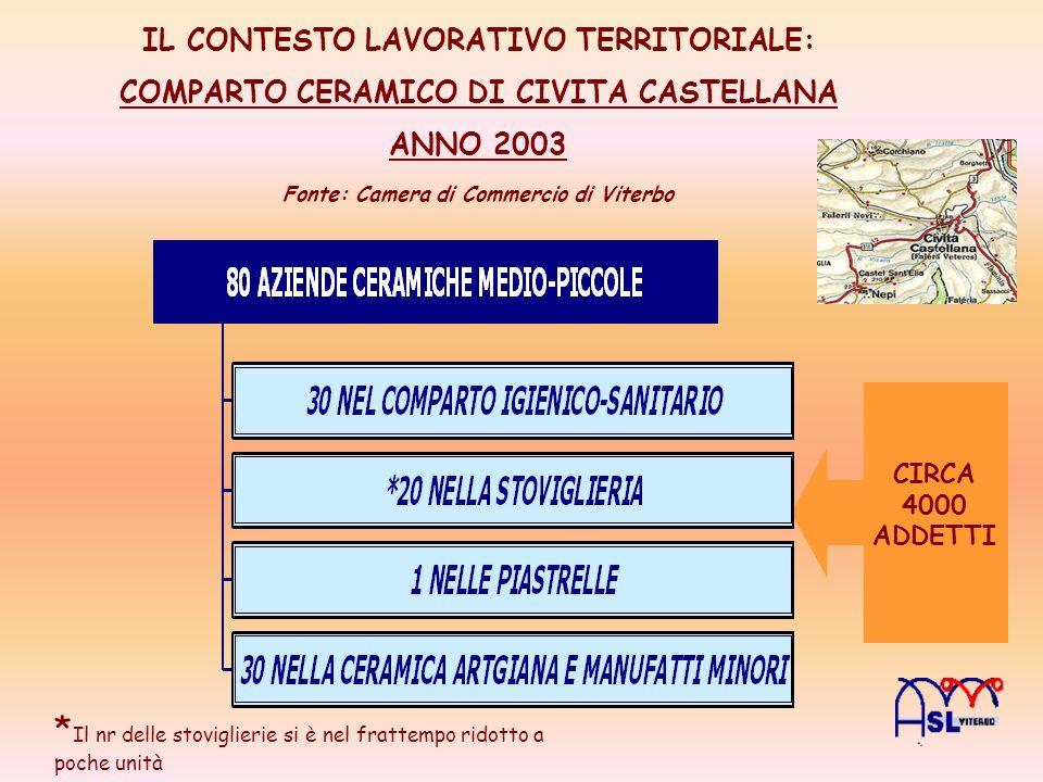 IL CONTESTO LAVORATIVO TERRITORIALE: COMPARTO CERAMICO DI CIVITA CASTELLANA ANNO 2003 Fonte: Camera di Commercio di Viterbo CIRCA 4000 ADDETTI * Il nr
