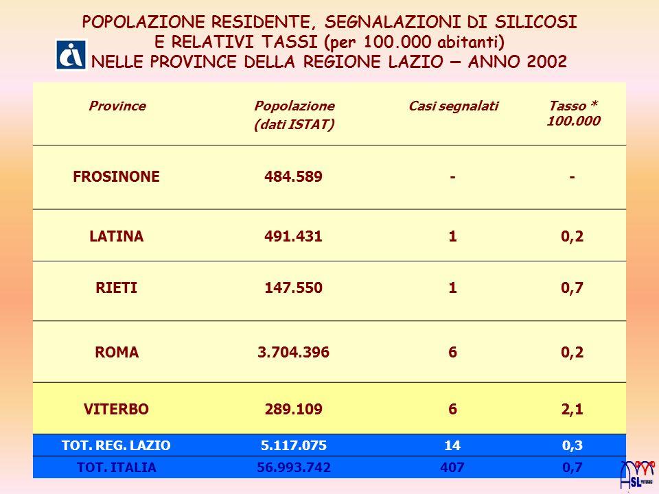 POPOLAZIONE RESIDENTE, SEGNALAZIONI DI SILICOSI E RELATIVI TASSI (per 100.000 abitanti) NELLE PROVINCE DELLA REGIONE LAZIO – ANNO 2002 ProvincePopolazione (dati ISTAT) Casi segnalatiTasso * 100.000 FROSINONE484.589-- LATINA491.43110,2 RIETI147.55010,7 ROMA3.704.39660,2 VITERBO289.10962,1 TOT.