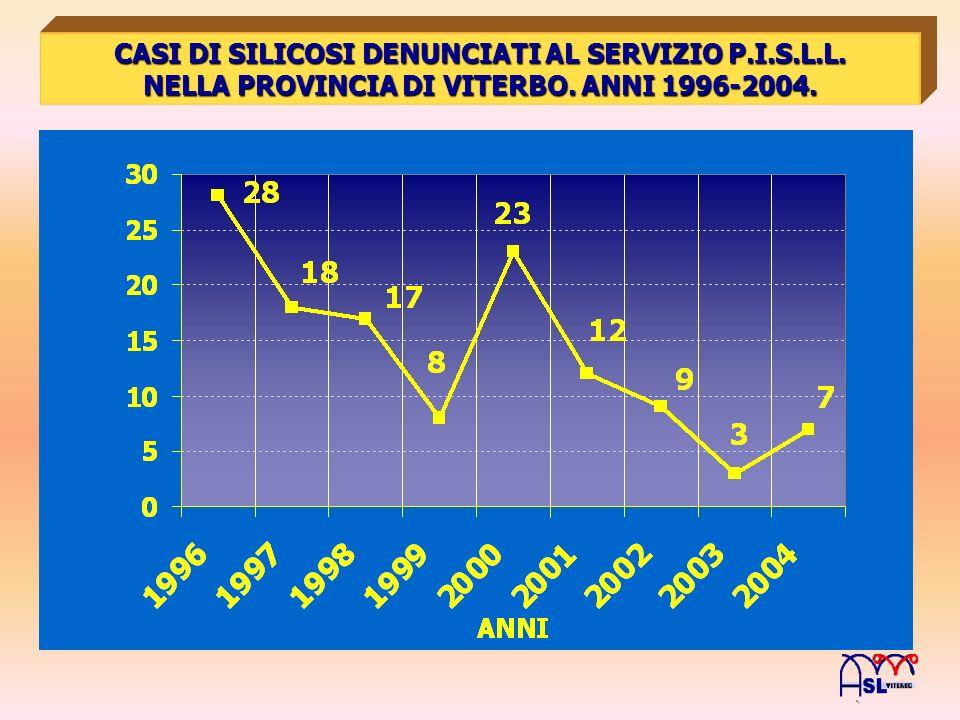 CASI DI SILICOSI DENUNCIATI AL SERVIZIO P.I.S.L.L. NELLA PROVINCIA DI VITERBO. ANNI 1996-2004.