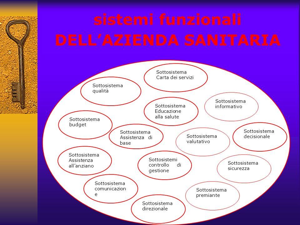 dott. Fulvio Forino sistemi funzionali DELLAZIENDA SANITARIA Sottosistema Carta dei servizi Sottosistema informativo Sottosistema Educazione alla salu
