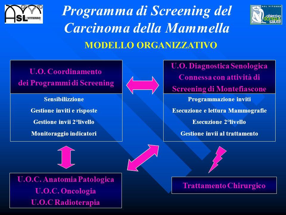 Programma di Screening del Carcinoma della Mammella U.O.