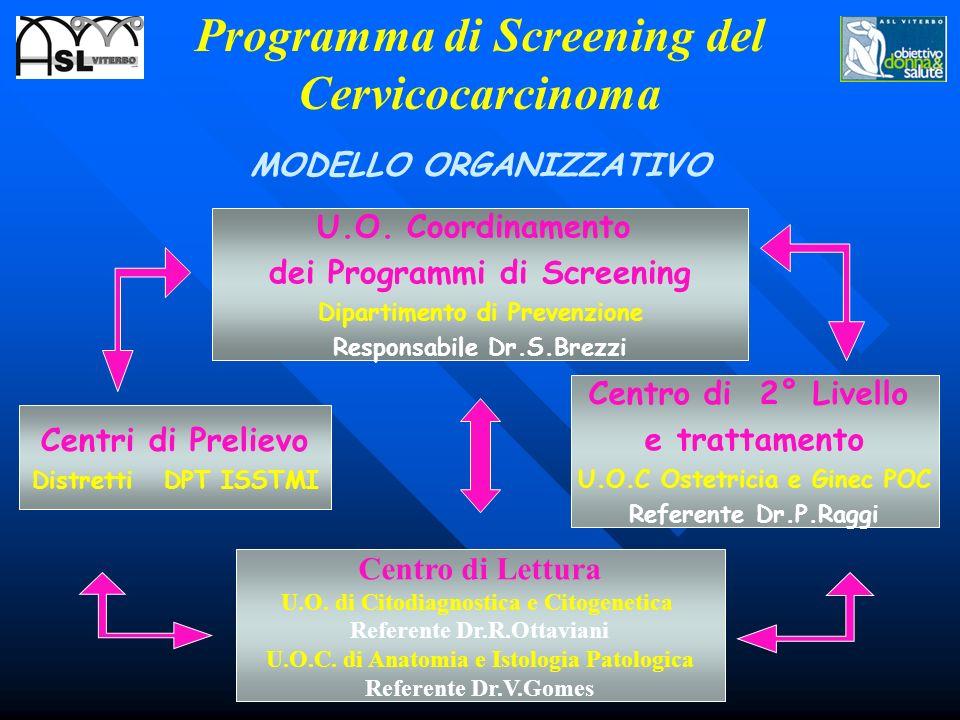 U.O. Coordinamento dei Programmi di Screening Dipartimento di Prevenzione Responsabile Dr.S.Brezzi Centri di Prelievo Distretti DPT ISSTMI Centro di L