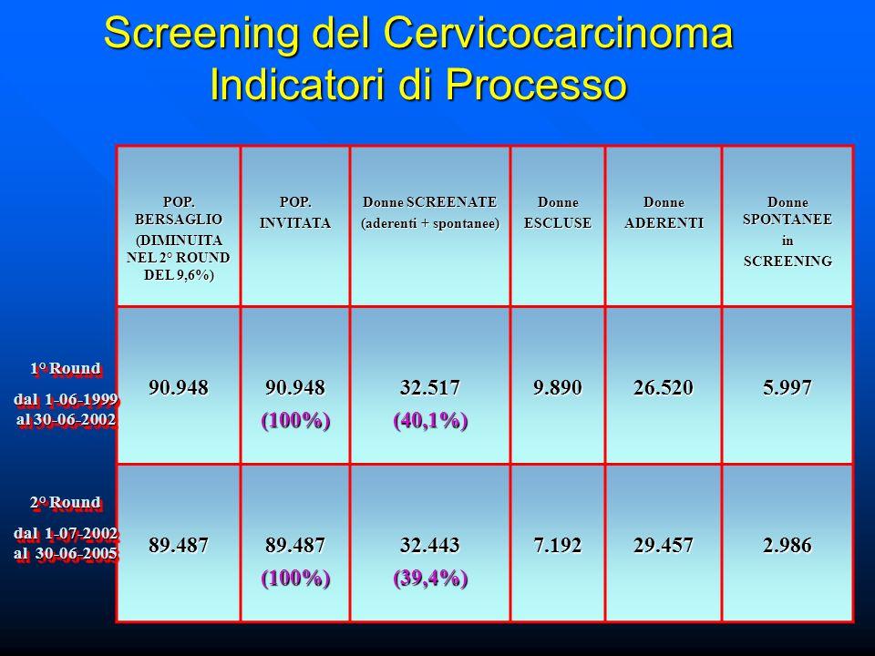 Screening del Cervicocarcinoma Indicatori di Processo POP.