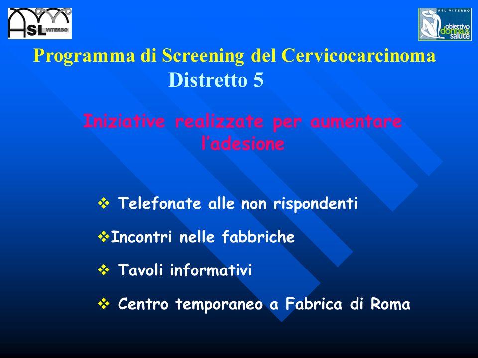 Programma di Screening del Cervicocarcinoma Distretto 5 Telefonate alle non rispondenti Incontri nelle fabbriche Tavoli informativi Centro temporaneo a Fabrica di Roma Iniziative realizzate per aumentare ladesione