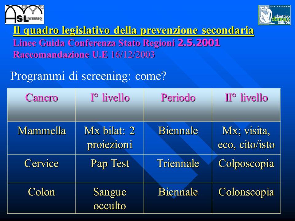 Il quadro legislativo della prevenzione secondaria Linee Guida Conferenza Stato Regioni 2.5.2001 Raccomandazione U.E 16/12/2003 Programmi di screening: come.