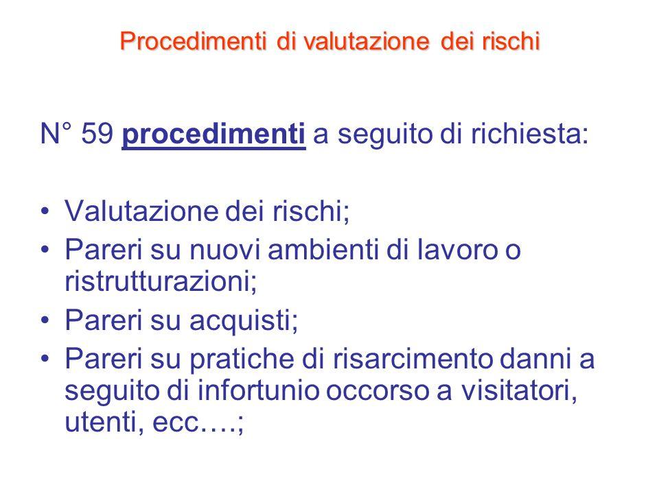 Procedimenti di valutazione dei rischi N° 59 procedimenti a seguito di richiesta: Valutazione dei rischi; Pareri su nuovi ambienti di lavoro o ristrut