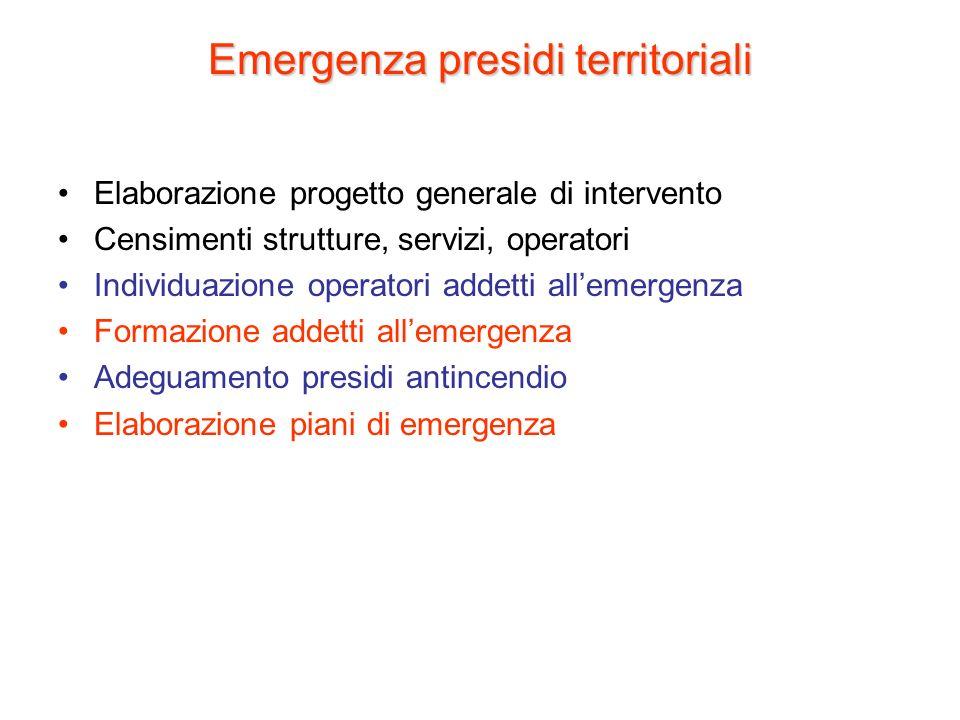 Emergenza presidi territoriali Elaborazione progetto generale di intervento Censimenti strutture, servizi, operatori Individuazione operatori addetti