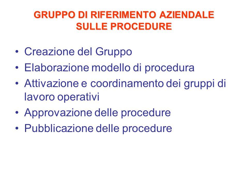 GRUPPO DI RIFERIMENTO AZIENDALE SULLE PROCEDURE Creazione del Gruppo Elaborazione modello di procedura Attivazione e coordinamento dei gruppi di lavor