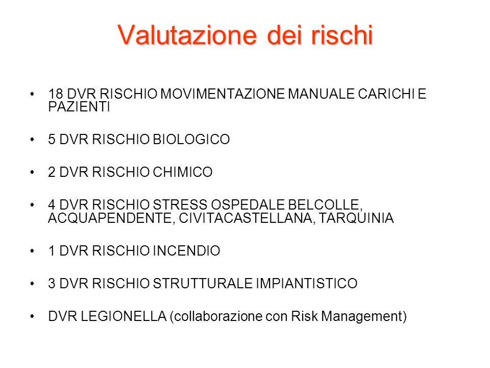 Valutazione dei rischi 18 DVR RISCHIO MOVIMENTAZIONE MANUALE CARICHI E PAZIENTI 5 DVR RISCHIO BIOLOGICO 2 DVR RISCHIO CHIMICO 4 DVR RISCHIO STRESS OSP