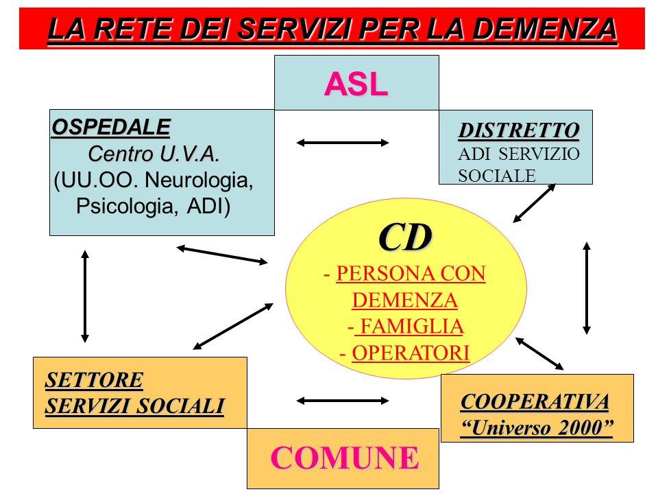dott. Paolo Salotti - U.O.C. Psicologia LA RETE DEI SERVIZI PER LA DEMENZA COMUNE ASL OSPEDALE Centro U.V.A. (UU.OO. Neurologia, Psicologia, ADI) DIST