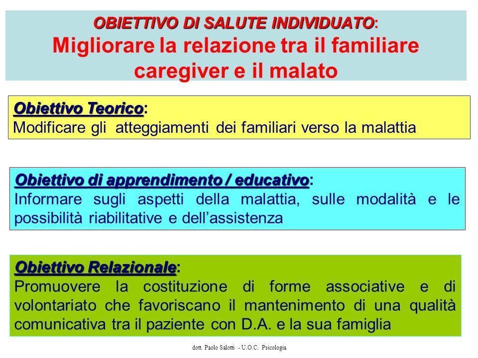 dott. Paolo Salotti - U.O.C. Psicologia OBIETTIVO DI SALUTE INDIVIDUATO OBIETTIVO DI SALUTE INDIVIDUATO: Migliorare la relazione tra il familiare care
