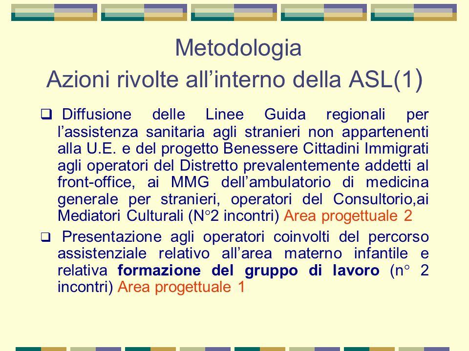 Metodologia Azioni rivolte allinterno della ASL(1 ) Diffusione delle Linee Guida regionali per lassistenza sanitaria agli stranieri non appartenenti a