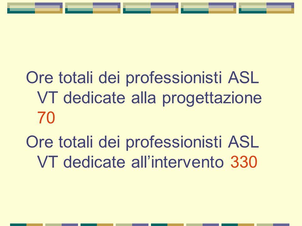 Ore totali dei professionisti ASL VT dedicate alla progettazione 70 Ore totali dei professionisti ASL VT dedicate allintervento 330