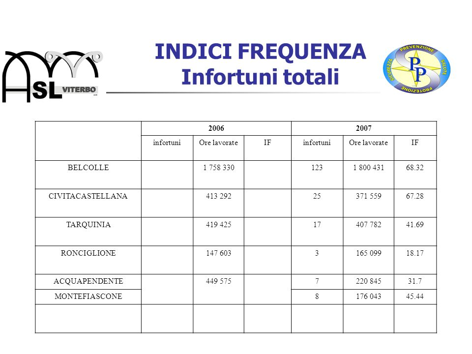 INDICI FREQUENZA Infortuni totali 20062007 infortuniOre lavorateIFinfortuniOre lavorateIF BELCOLLE1 758 3301231 800 43168.32 CIVITACASTELLANA413 29225371 55967.28 TARQUINIA419 42517407 78241.69 RONCIGLIONE147 6033165 09918.17 ACQUAPENDENTE449 5757220 84531.7 MONTEFIASCONE8176 04345.44