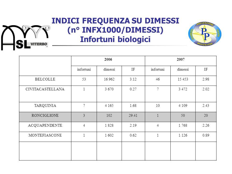 INDICI FREQUENZA SU DIMESSI (n° INFX1000/DIMESSI) Infortuni biologici 20062007 infortunidimessiIFinfortunidimessiIF BELCOLLE5316 9623.124615 4532.98 C