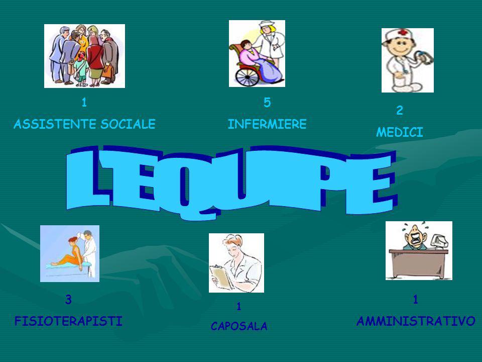 3 FISIOTERAPISTI 1 ASSISTENTE SOCIALE 5 INFERMIERE 2 MEDICI 1 AMMINISTRATIVO 1 CAPOSALA