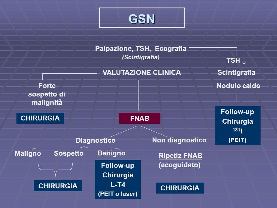 Terapia GSN Medica Chirurgica Alternative Radioiodio PEI