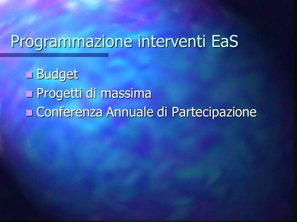 Programmazione interventi EaS Budget Budget Progetti di massima Progetti di massima Conferenza Annuale di Partecipazione Conferenza Annuale di Parteci