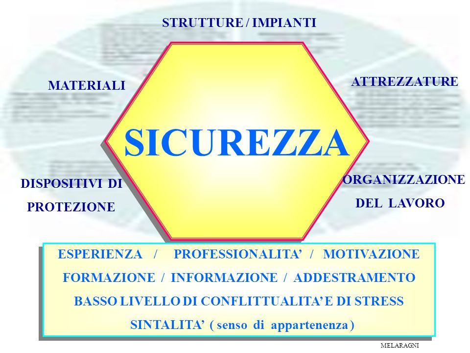 Fenomeno di tipo multifunzionale, di natura: 1) strutturale 2) tecnologica 3) organizzativa 4) psicologica 5) sociale 6) etc.