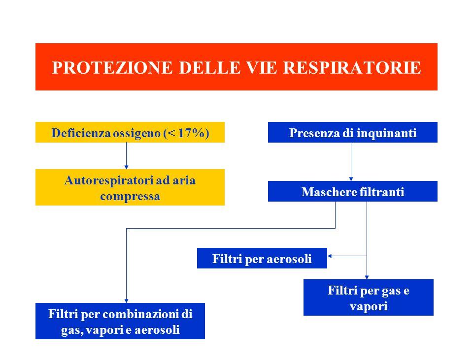 PROTEZIONE DELLE VIE RESPIRATORIE Deficienza ossigeno (< 17%) Autorespiratori ad aria compressa Presenza di inquinanti Maschere filtranti Filtri per c