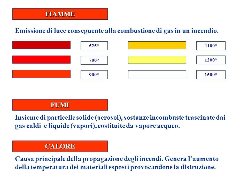 FIAMME Emissione di luce conseguente alla combustione di gas in un incendio. 525° 700° 900° 1100° 1200° 1500° FUMI Insieme di particelle solide (aeros