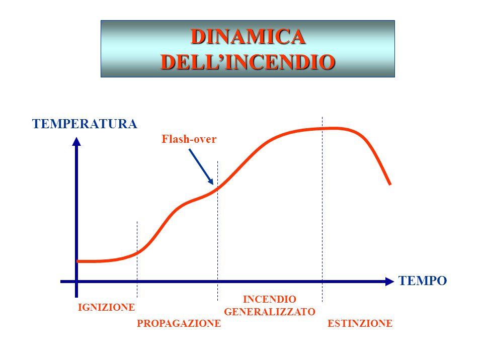DINAMICA DELLINCENDIO TEMPERATURA TEMPO IGNIZIONE PROPAGAZIONE INCENDIO GENERALIZZATO ESTINZIONE Flash-over