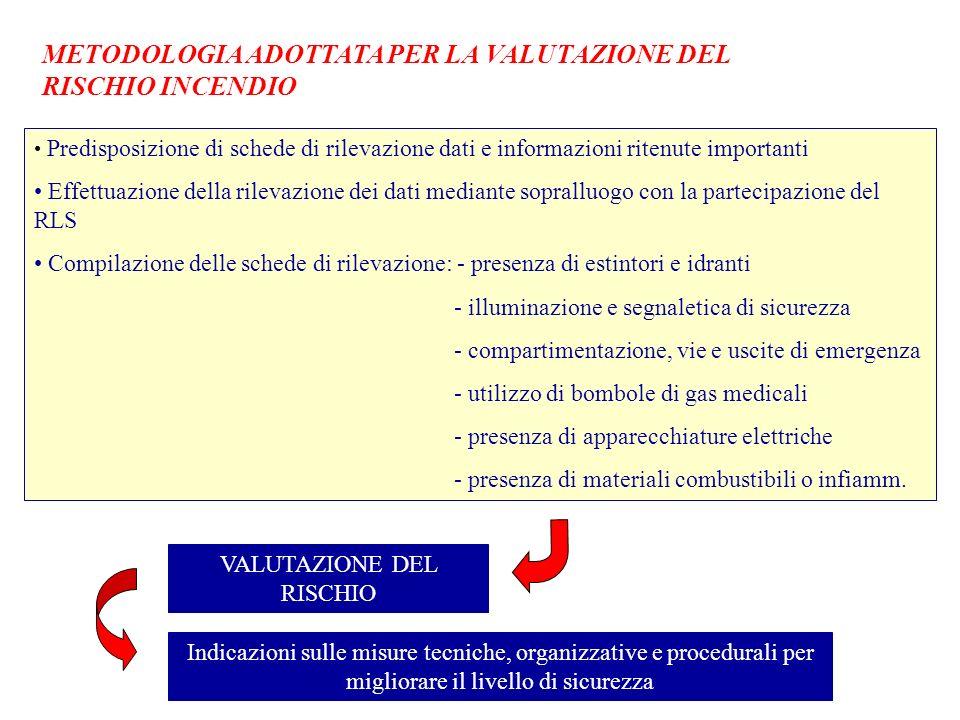METODOLOGIA ADOTTATA PER LA VALUTAZIONE DEL RISCHIO INCENDIO Predisposizione di schede di rilevazione dati e informazioni ritenute importanti Effettua