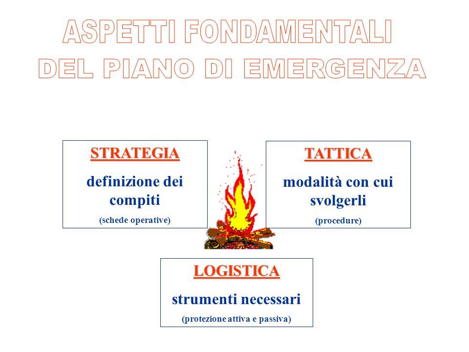 pi STRATEGIA definizione dei compiti (schede operative) TATTICA modalità con cui svolgerli (procedure) LOGISTICA strumenti necessari (protezione attiv