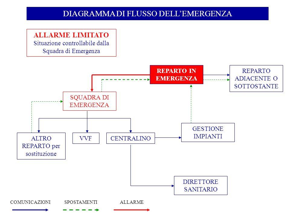 DIAGRAMMA DI FLUSSO DELLEMERGENZA ALLARME LIMITATO Situazione controllabile dalla Squadra di Emergenza REPARTO IN EMERGENZA REPARTO ADIACENTE O SOTTOS