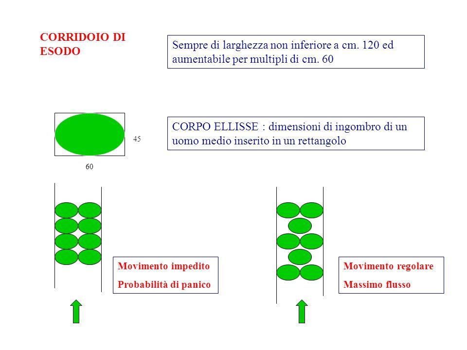 CORRIDOIO DI ESODO Sempre di larghezza non inferiore a cm. 120 ed aumentabile per multipli di cm. 60 60 45 CORPO ELLISSE : dimensioni di ingombro di u