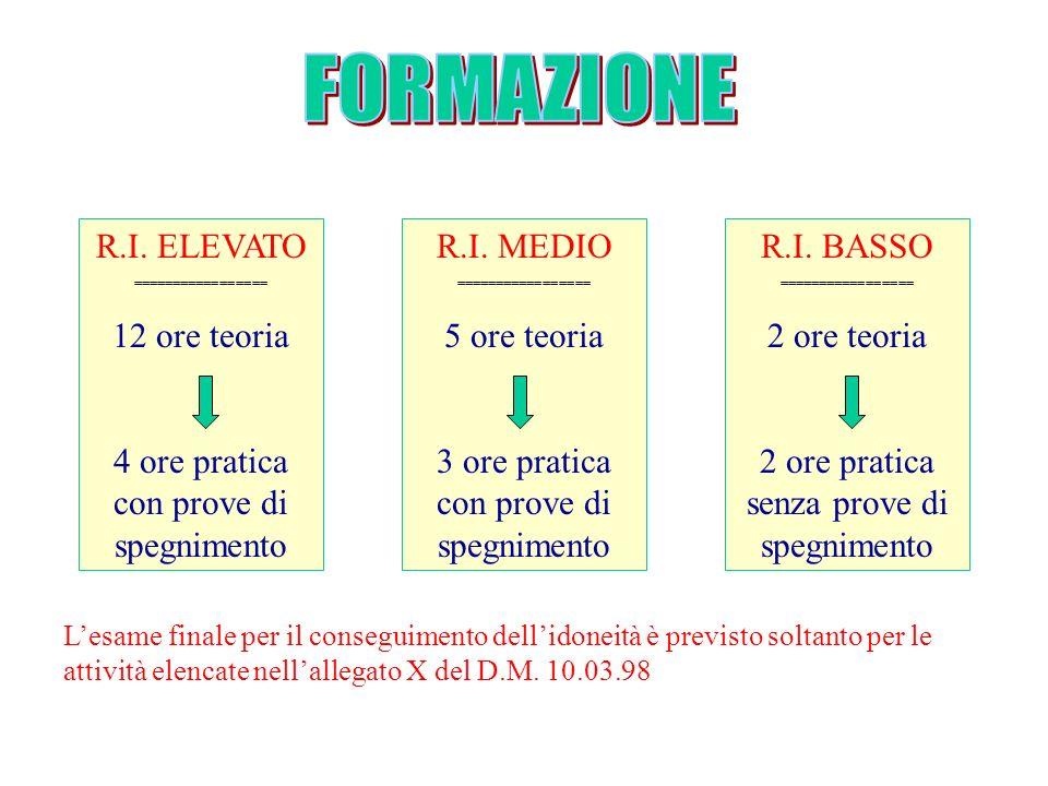 R.I. ELEVATO ================= 12 ore teoria 4 ore pratica con prove di spegnimento R.I. MEDIO ================= 5 ore teoria 3 ore pratica con prove