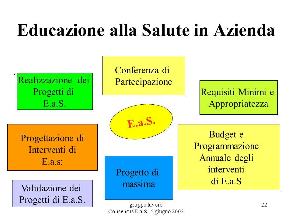 gruppo lavoro Consensus E.a.S. 5 giugno 2003 22 Educazione alla Salute in Azienda.